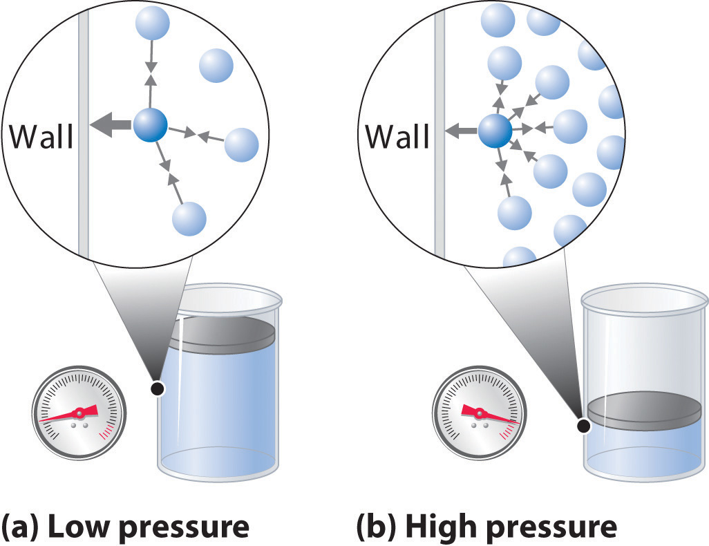 Properties and pressure of gases
