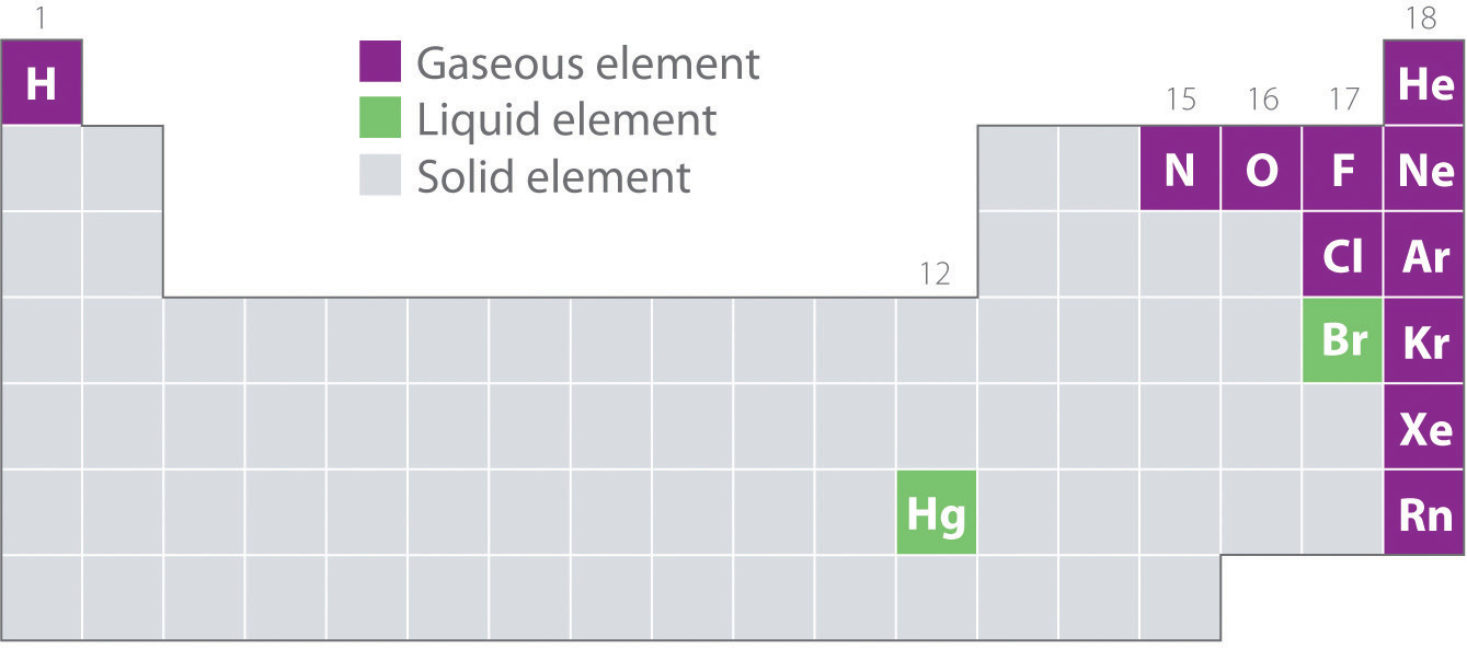 Two Elements That Are Gases At Room Temperature