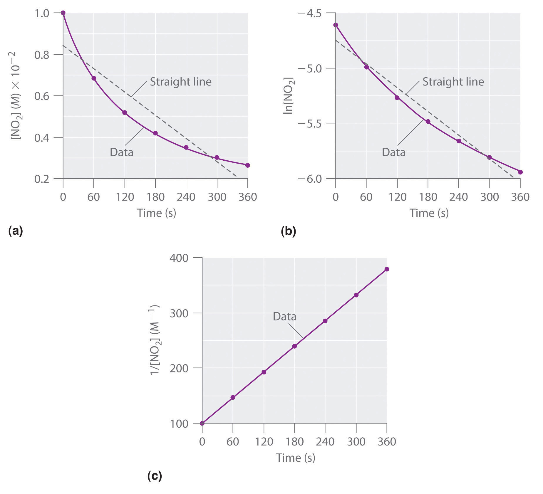 These Plots Show The Decomposition Of A Sample Of No 2 At 330�c As (a) The  Concentration Of No 2 Versus T, (b) The Natural Logarithm Of [no 2] Versus  T,