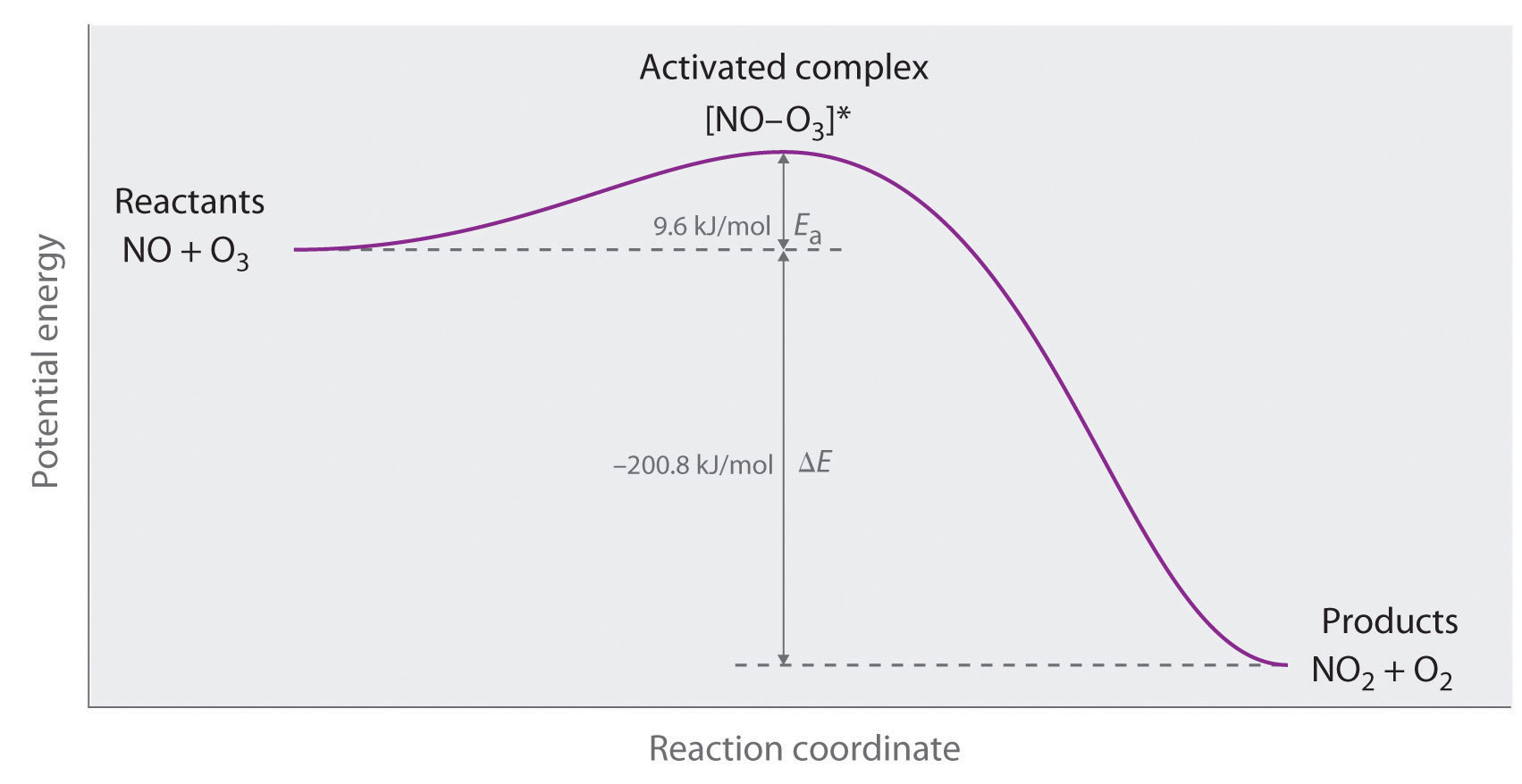 The Collision Model Of Chemical Kinetics
