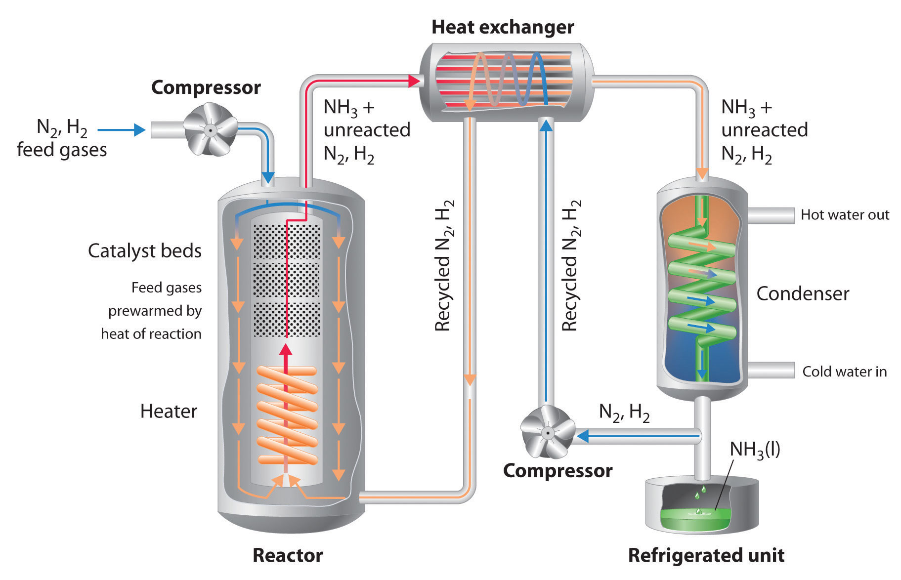the production of ammonia and the haber process Reactant concentration 2 temperature 3 catalysts 4 surface area 2  consider the haber process for the production of ammonia n2(g) + 3h2(g) --  2nh3(g.