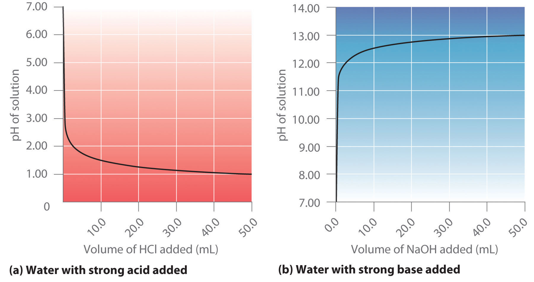 (a) When 020 M Hcl Is Added To 500 Ml Of Distilled Water, The Ph Rapidly  Decreases Until It Reaches A Minimum At The Ph Of 020 M Hcl