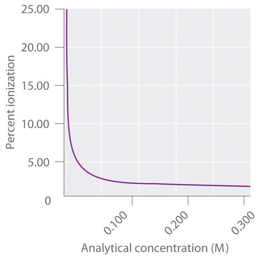 Quantitative Aspects Of Acidbase Equilibriums