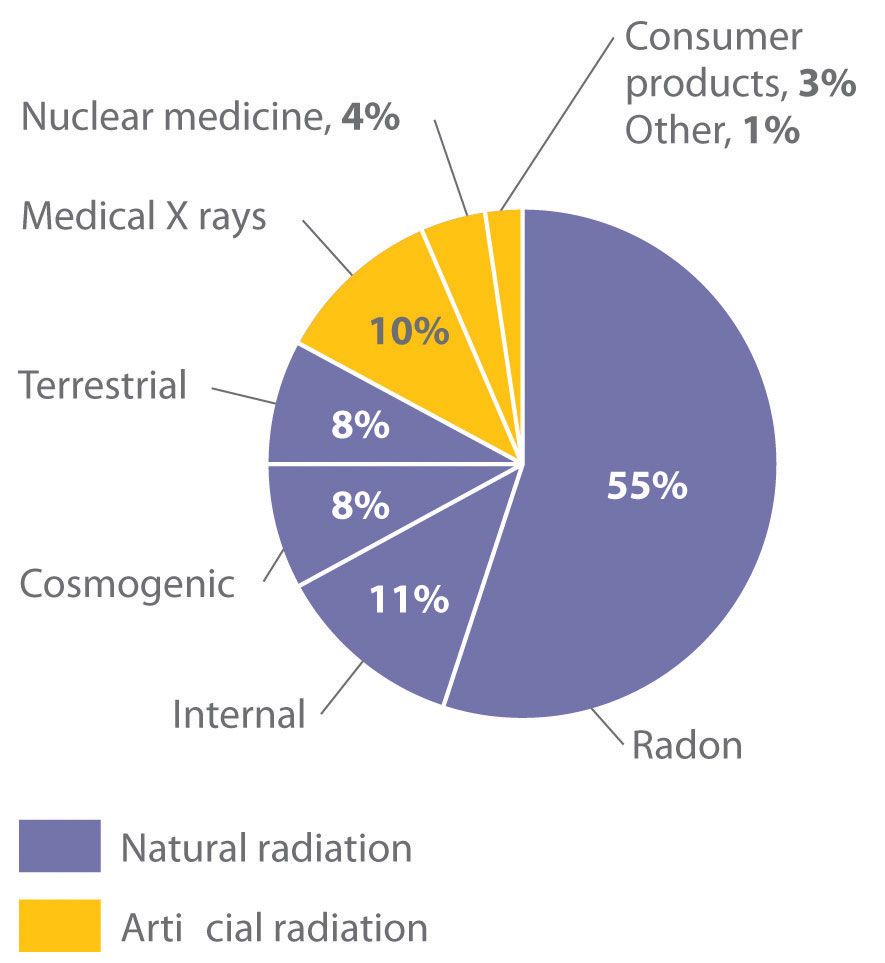 what is one common source of background radiation.html