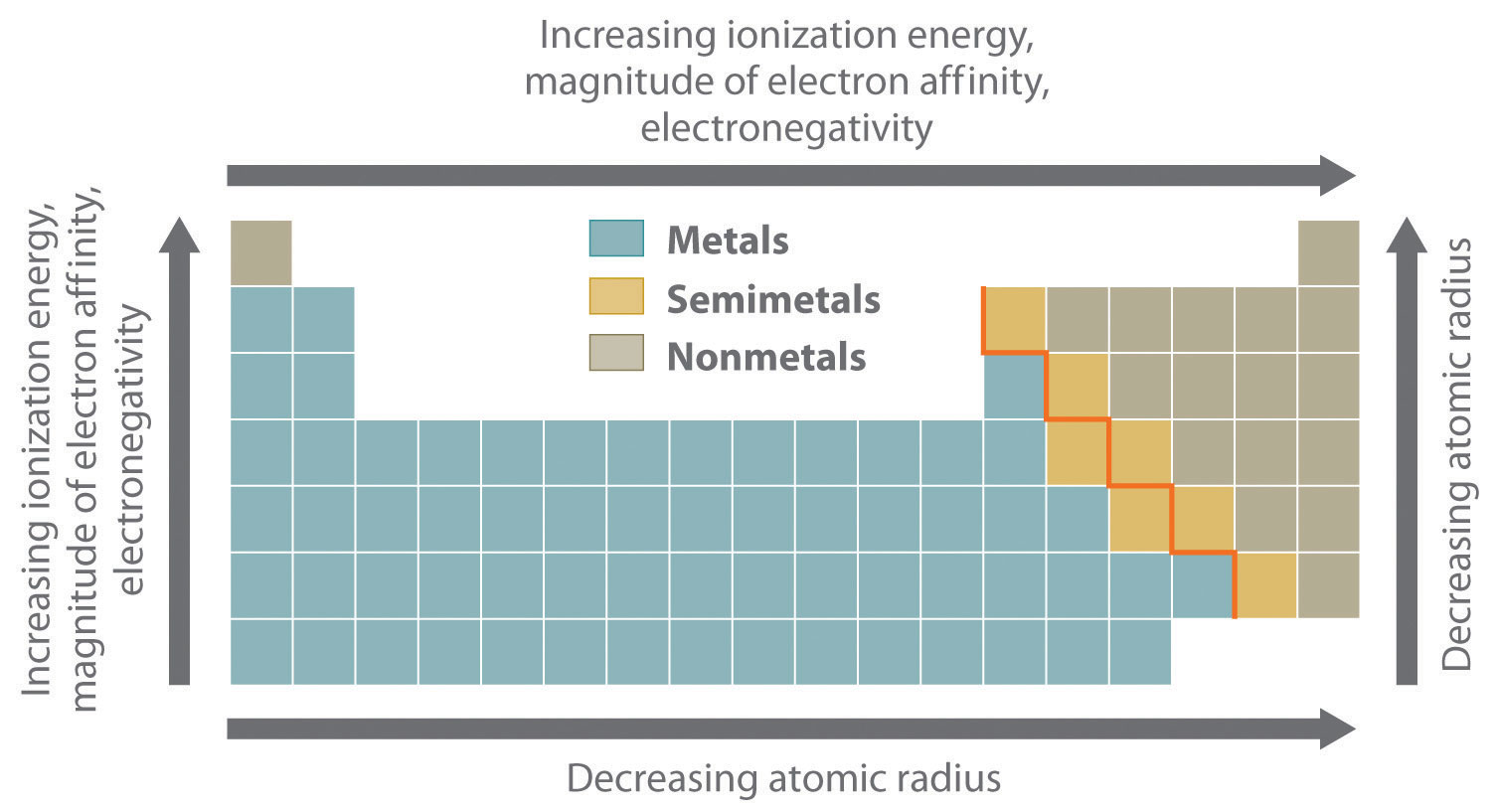 Overview of periodic trends figure 211 summary of periodic trends in atomic properties urtaz