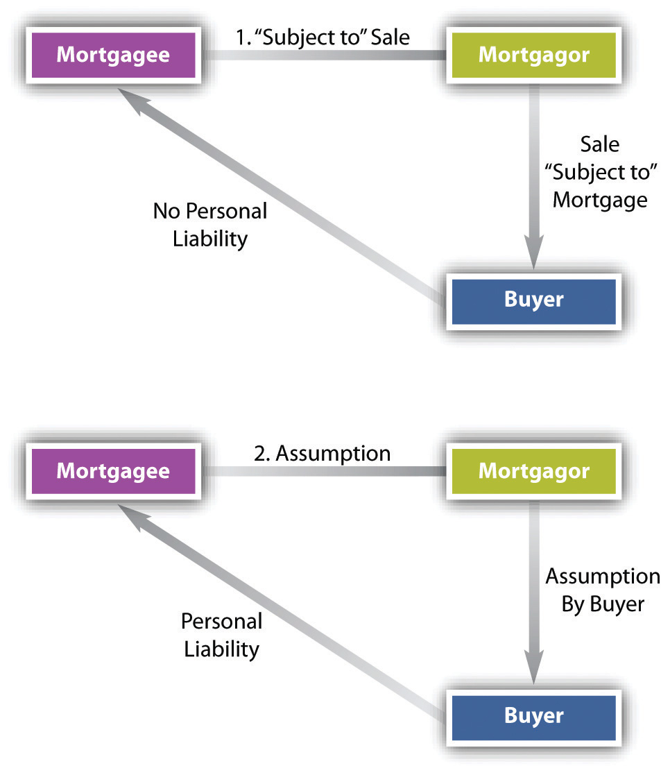 Priority, Termination Of The Mortgage, And Other Methods