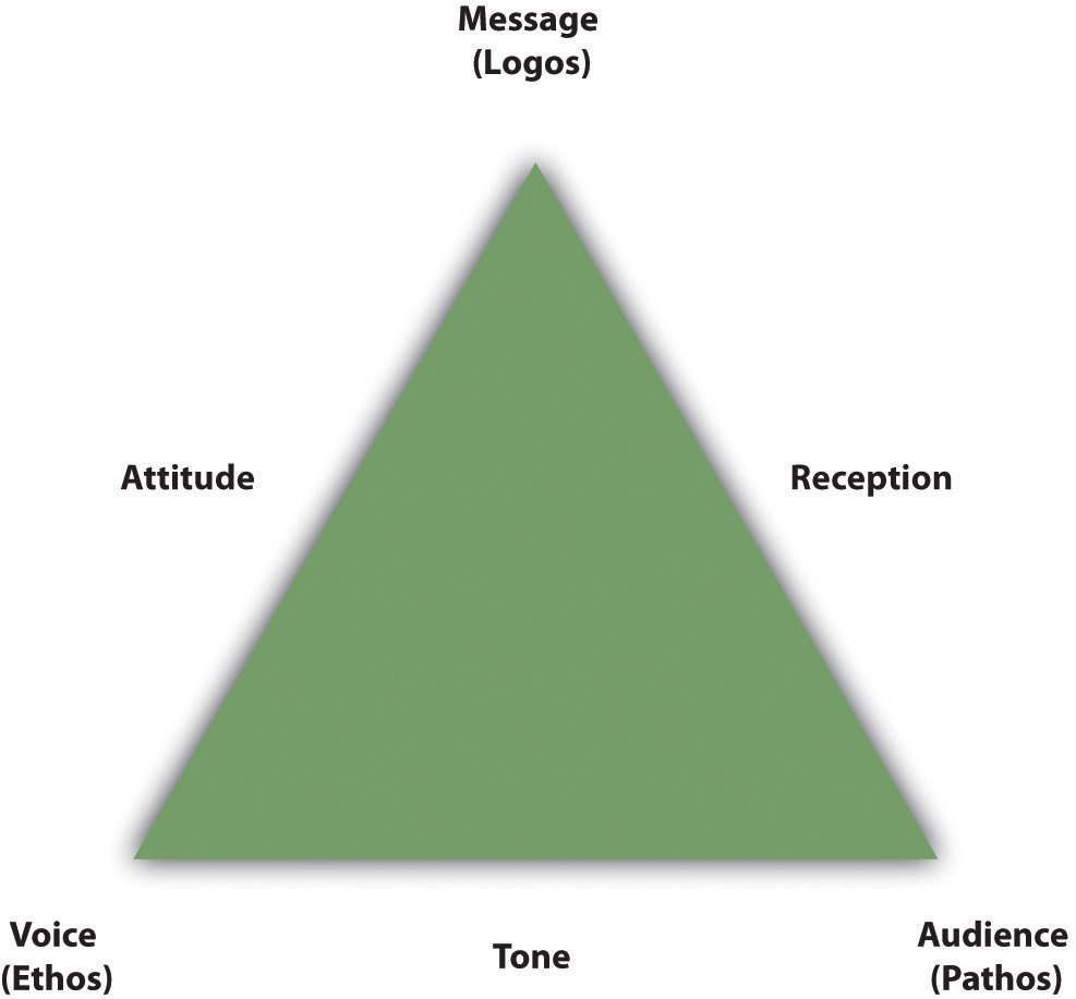 recognizing the rhetorical situation if each corner of the triangle is represented by one of the three elements of the rhetorical situation then each side of the triangle depicts a particular