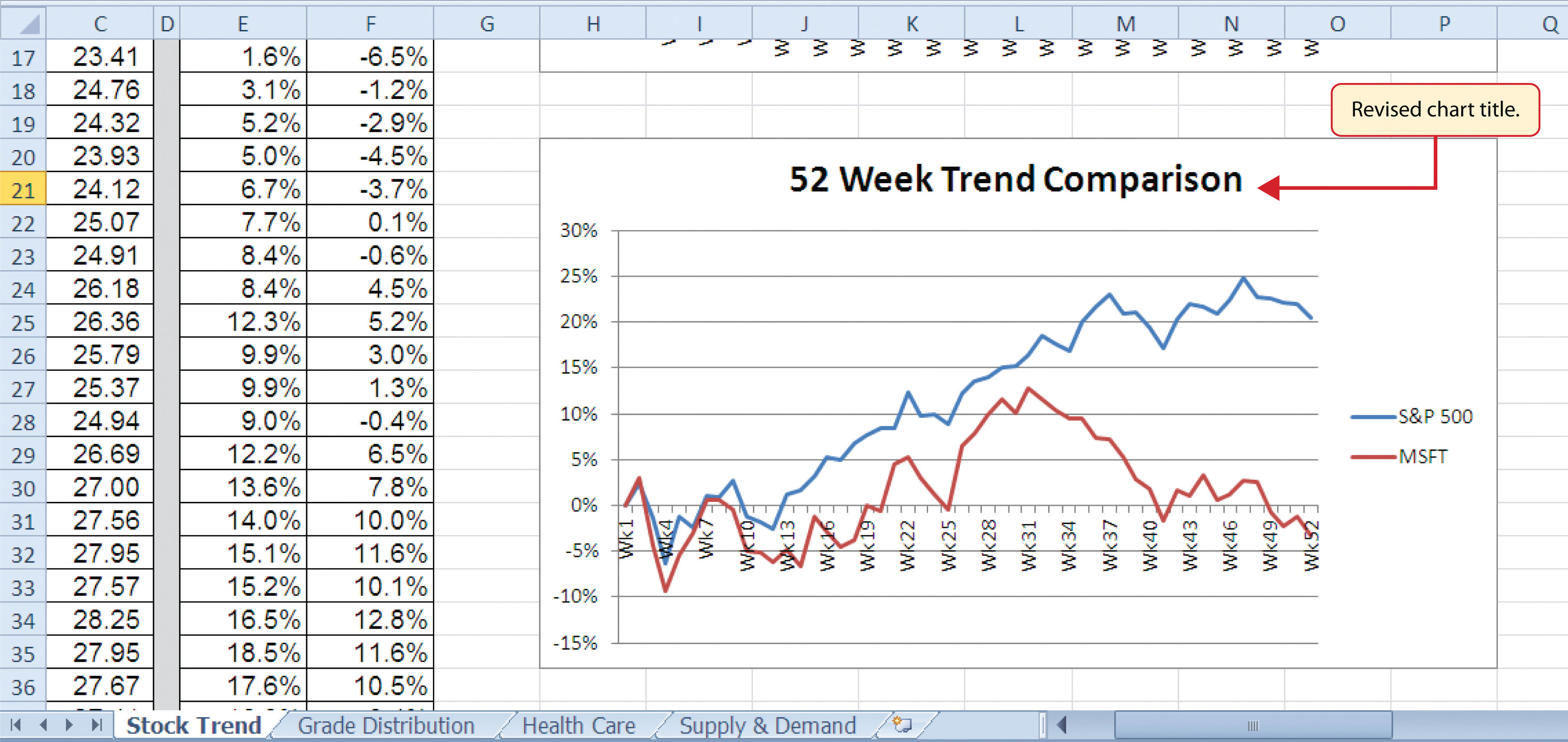 Choosing a chart type figure 49 final trend comparison line chart ccuart Image collections