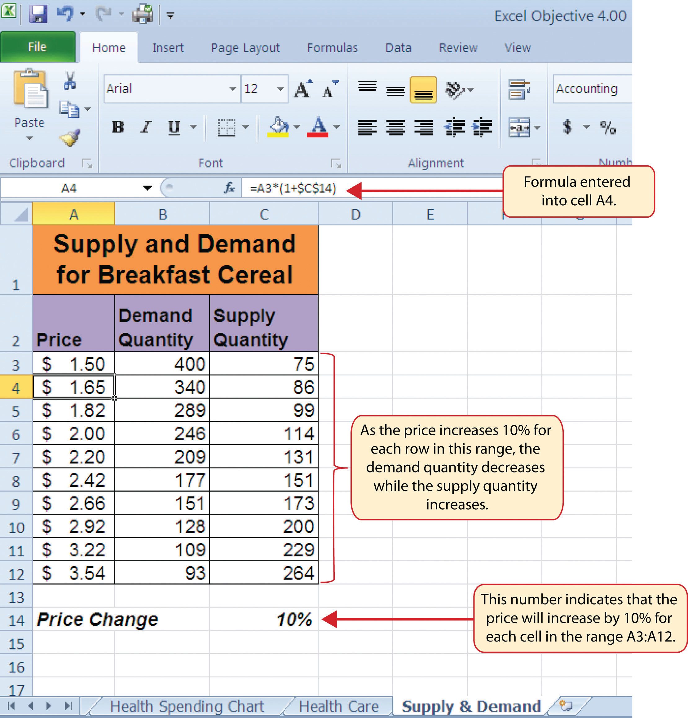 Worksheets Supply And Demand Worksheet the scatter chart figure 4 45 hypothetical supply and demand data