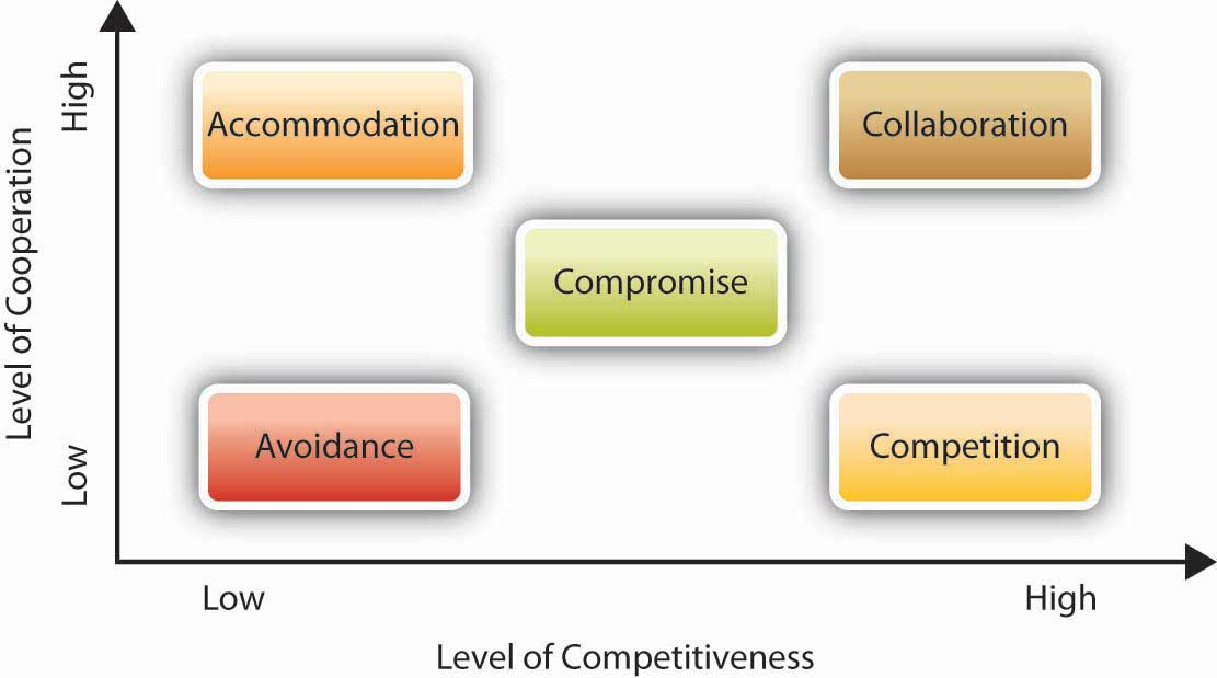 give examples of behaviour that can cause conflict in a team For example, if products aren't selling well, but only some of the team members recognize that situation, the team can't move in a unified direction to solve the problem sometimes team members agree on symptoms, but disagree on their underlying causes.