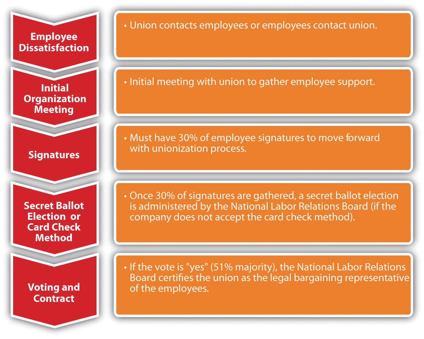 Work With Labor Unions