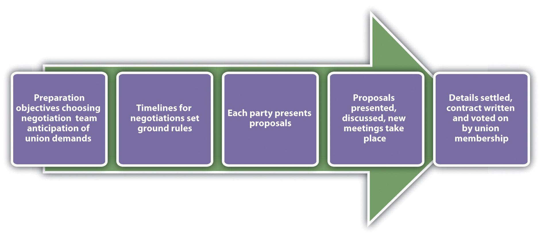 Examples of bargaining topics