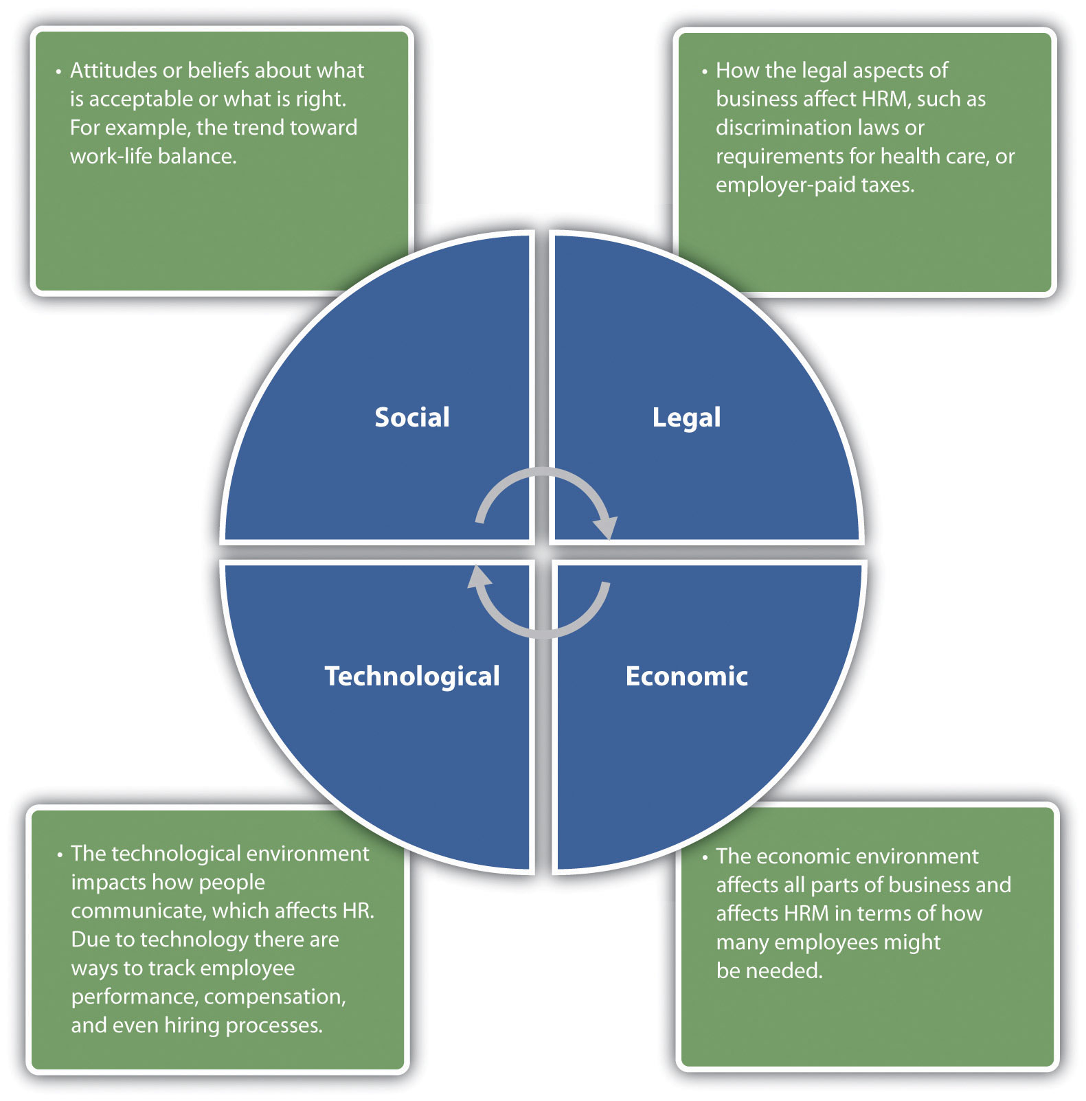 external social pressures that may influence organizational ethics Hcs 325 week 5 learning team assignment organizational structurepresentation  do external social pressures have in  the influence that this law may have.