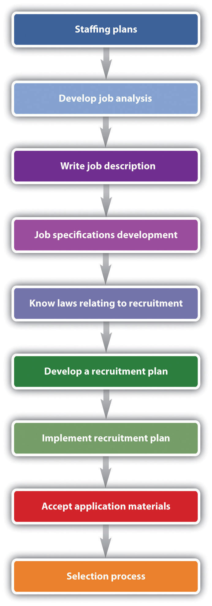 recruitment methods used in an organisation commerce essay You are now reading the second report in the series: selection assessment methods here is the series concept: time and other resources in advertising and recruiting strategies to attract the one reason why more organizations do not use rigorous assessments to select employ.