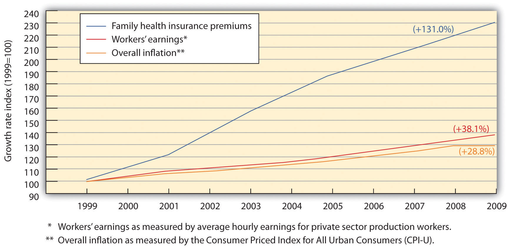 The State of Working America: Health Premiums