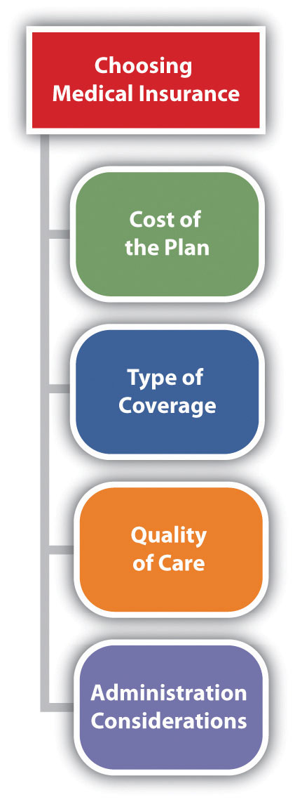 Considerations When Choosing Medical Insurance
