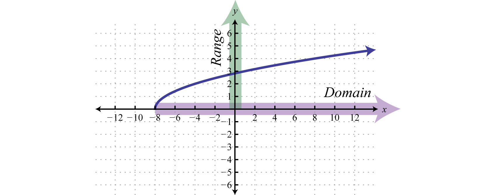 Therefore, The Domain Consists Of All Xvalues In The Interval [ ˆ� 8 , ˆ� )   The Minimum Yvalue Represented On The Graph Is 0; Thus, The Range Is [ 0