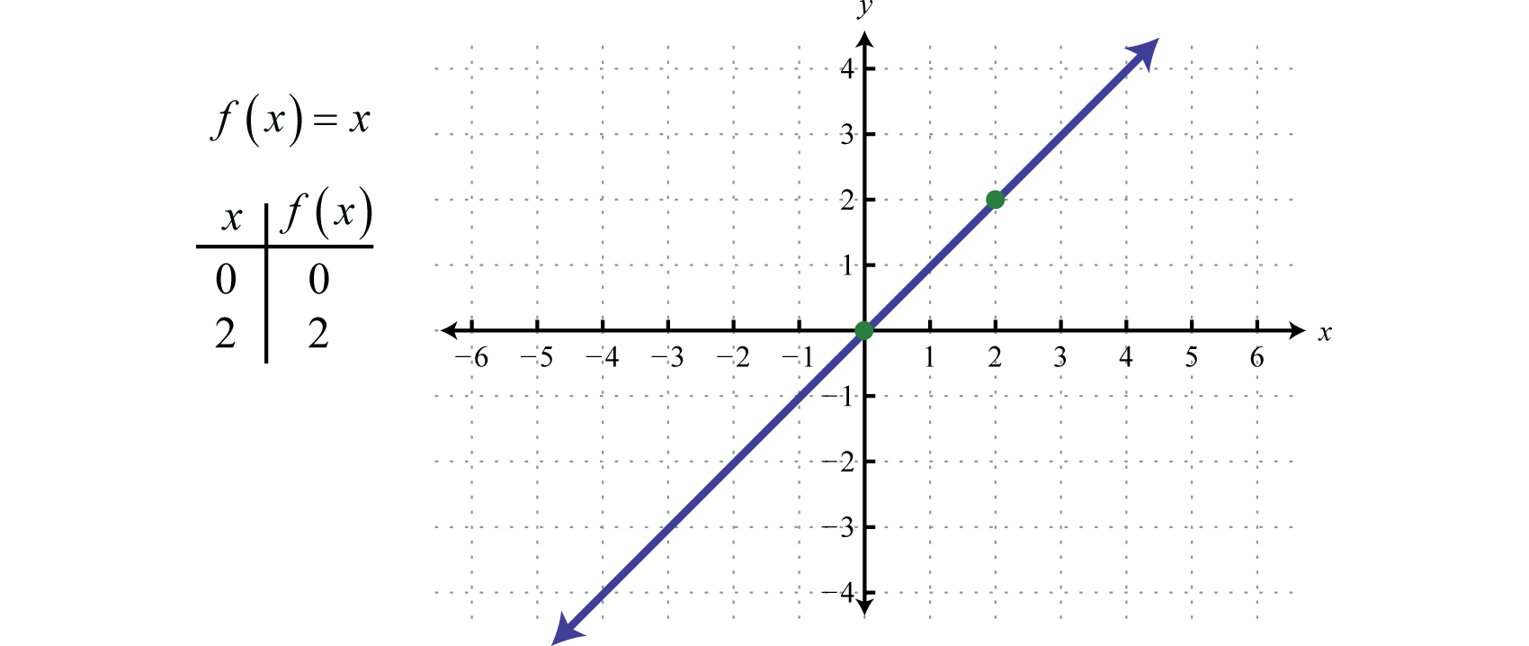The Identity Function Is Linear, F ( X ) = 1 X + 0 , With Slope M = 1 And  Yintercept (0, 0) The Domain And Range Both Consist Of