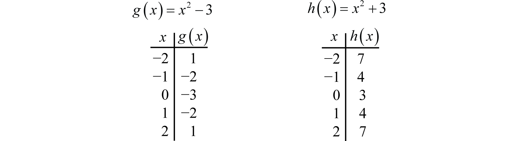 Using Transformations To Graph Functions