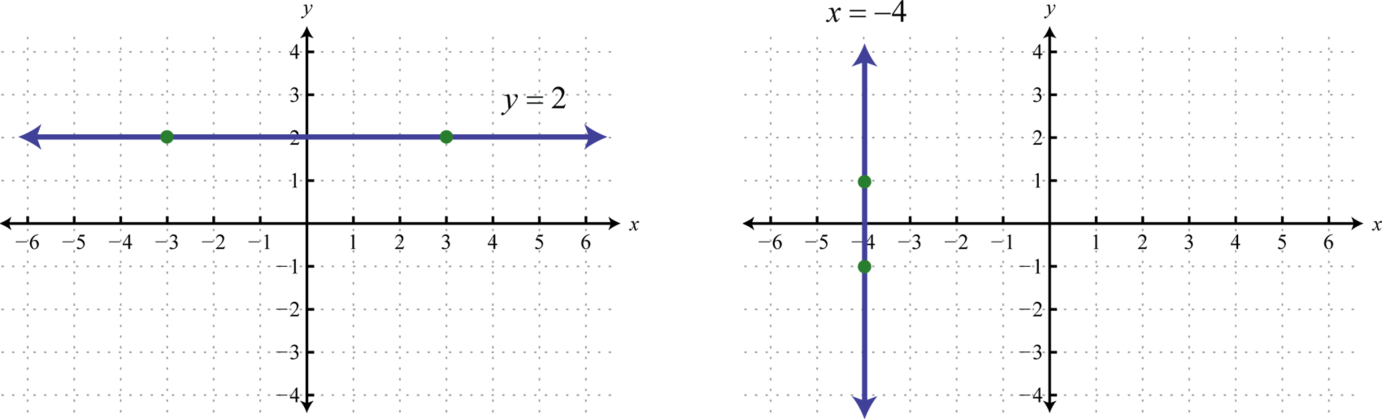 Linear Functions and Their Graphs