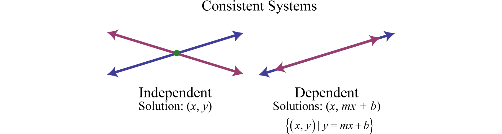 Linear Systems with Two Variables and Their Solutions