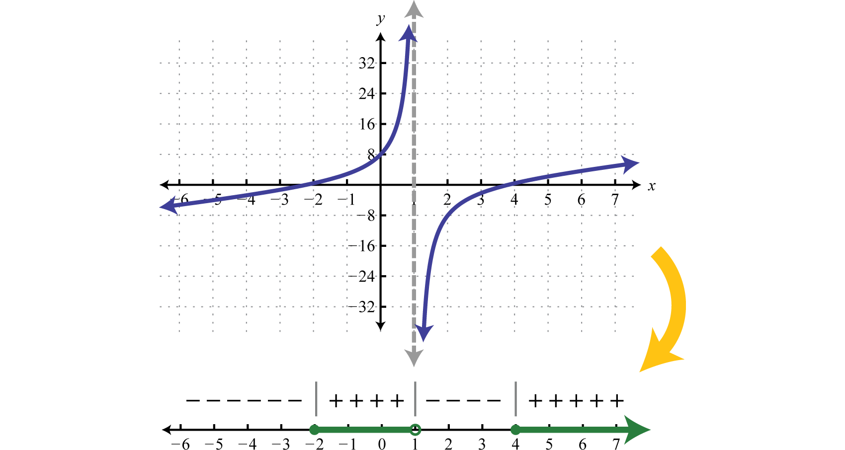Sign Chart Rational Functions The Future