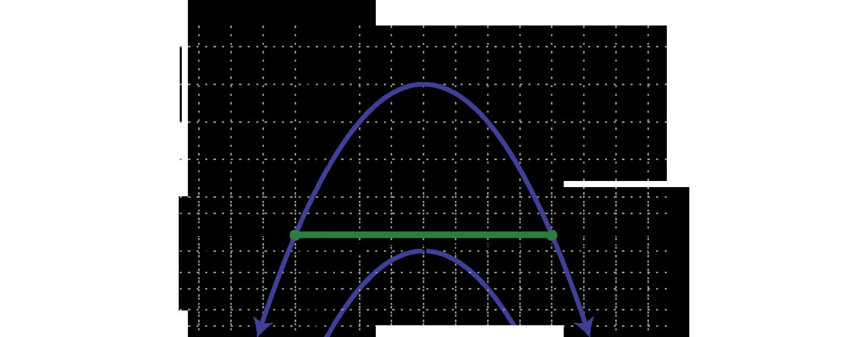 Solving quadratic inequalities falaconquin