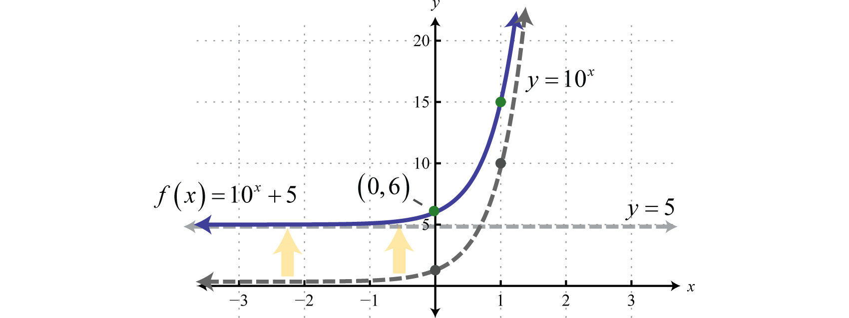Note That The Horizontal Asymptote Of The Basic Graph Y = 10 X Was Shifted  Up 5 Units To Y = 5 (shown Dashed) Take A Minute To Evaluate A Few Values  Of X
