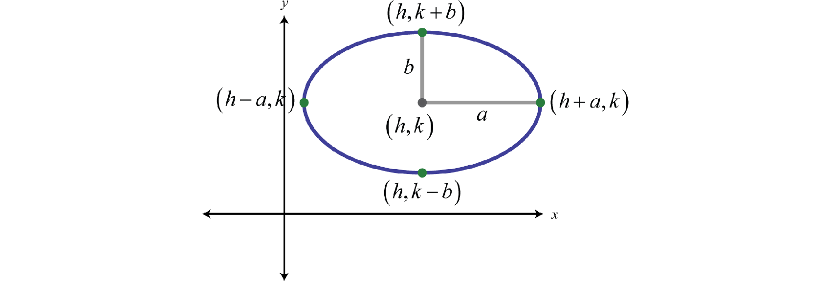 As Pictured A > B Where A, Onehalf Of The Length Of The Major Axis, Is  Called The Major Radiusonehalf Of The Length Of The Major Axis