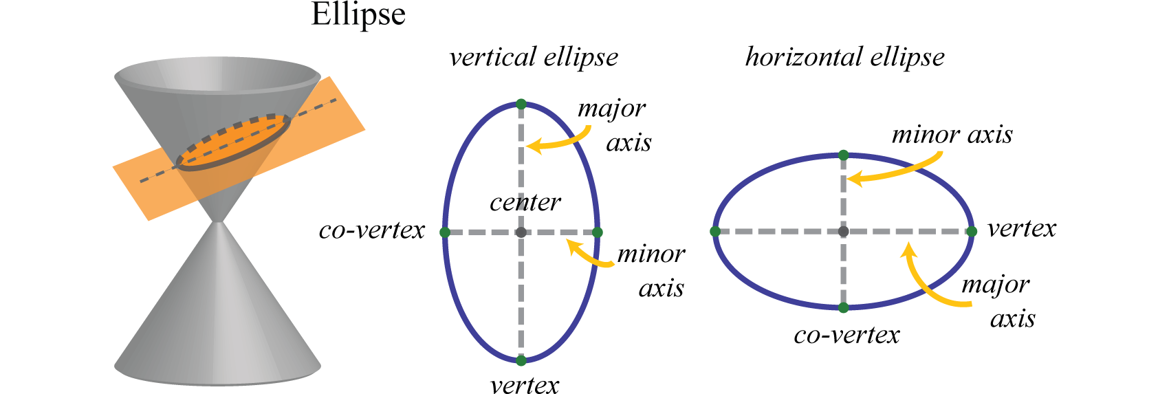 If The Major Axis Of An Ellipse Is Parallel To The Xaxis In A Rectangular  Coordinate Plane, We Say That The Ellipse Is Horizontal