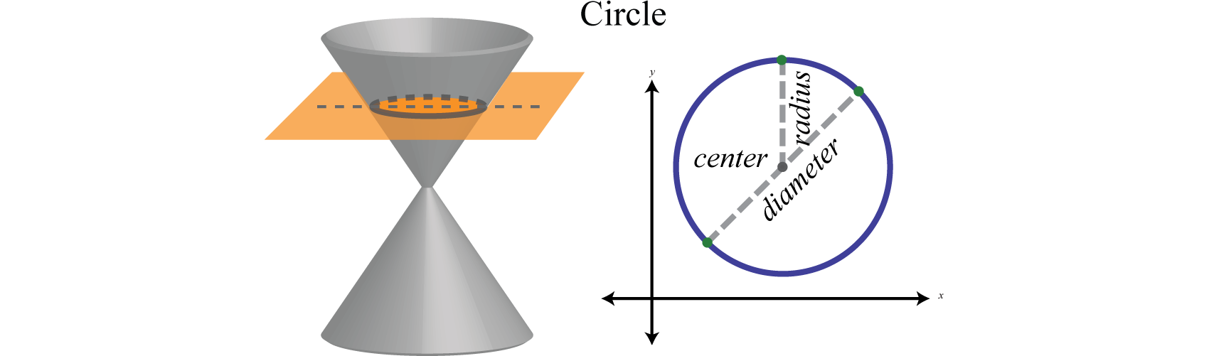 Circles the circle in standard form a circlea circle is the set of falaconquin