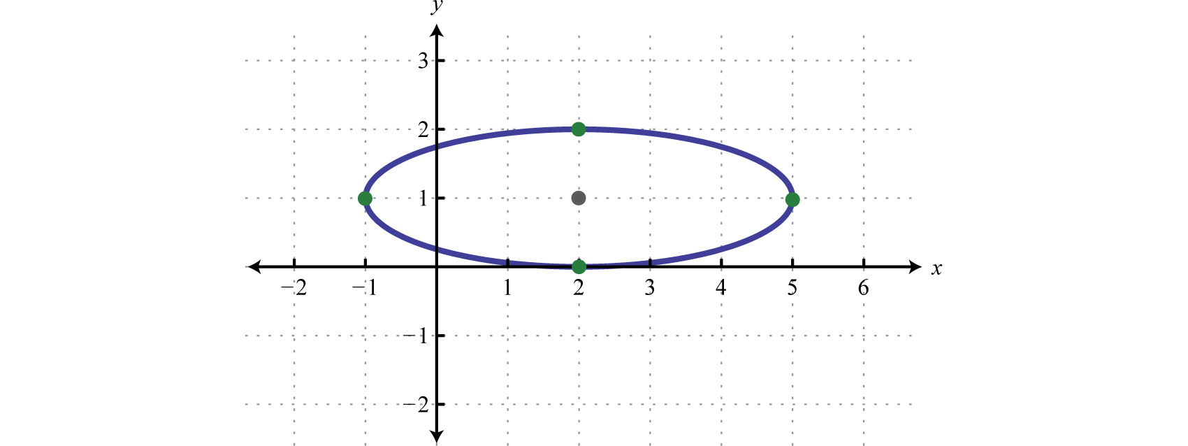Therefore, The Center Of The Ellipse Is ( 2 , 1 ) , A = 9 = 3 , And B = 1 =  1  The Graph Follows: