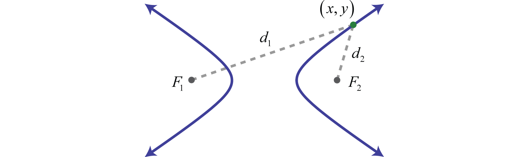 Hyperbolas in addition a hyperbola is formed by the intersection of a cone with an oblique plane that intersects the base it consists of two separate curves falaconquin