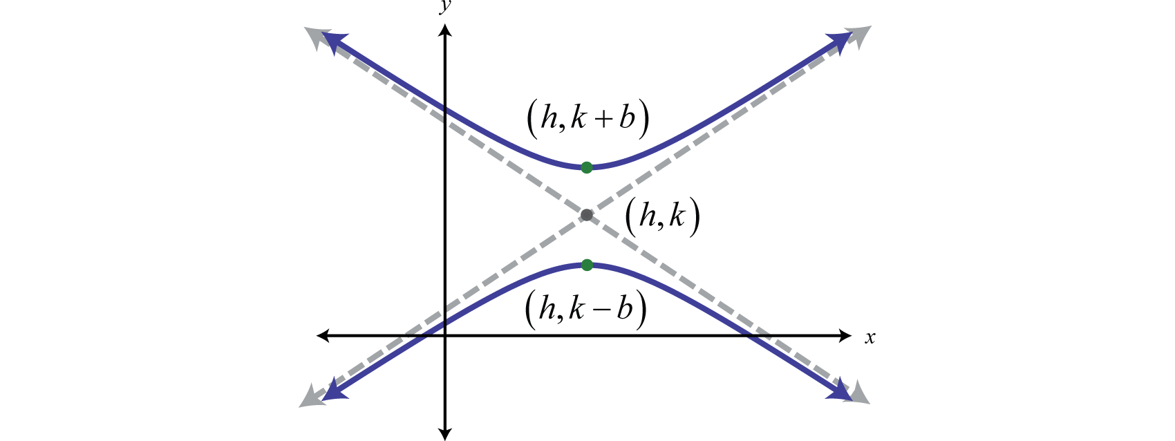 Hyperbolas here the center is falaconquin