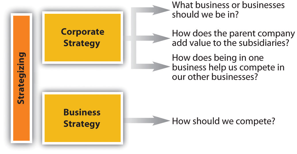 Business And Corporate Strategy What Is Strategy