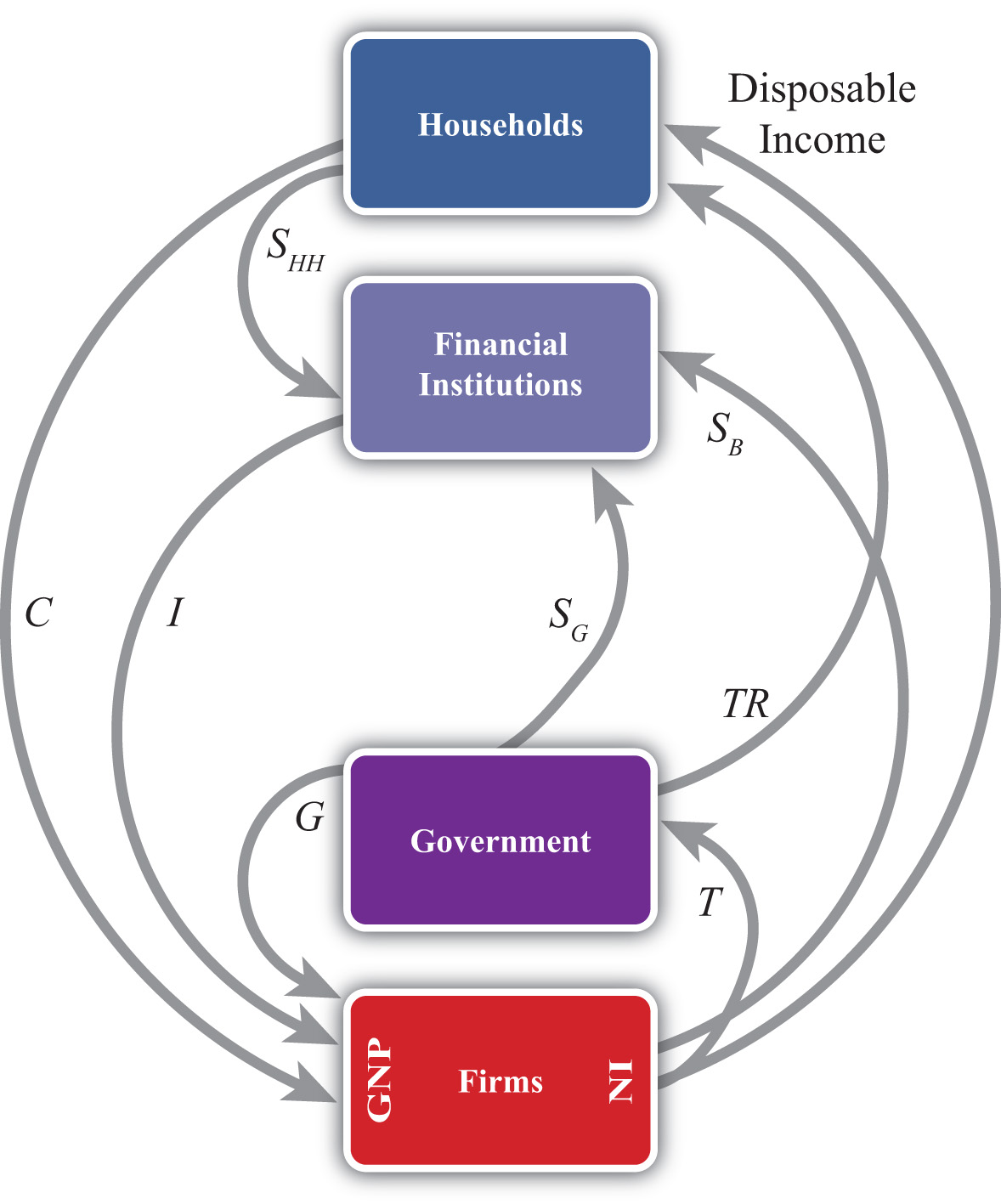 National income and the balance of payments accounts circular flow version 3 nvjuhfo Gallery