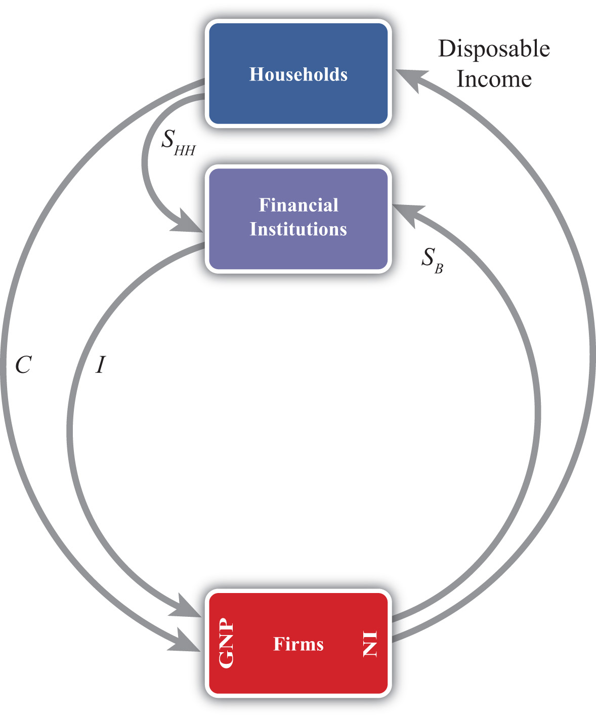 The twin deficit identity circular flow version 2 ccuart Images