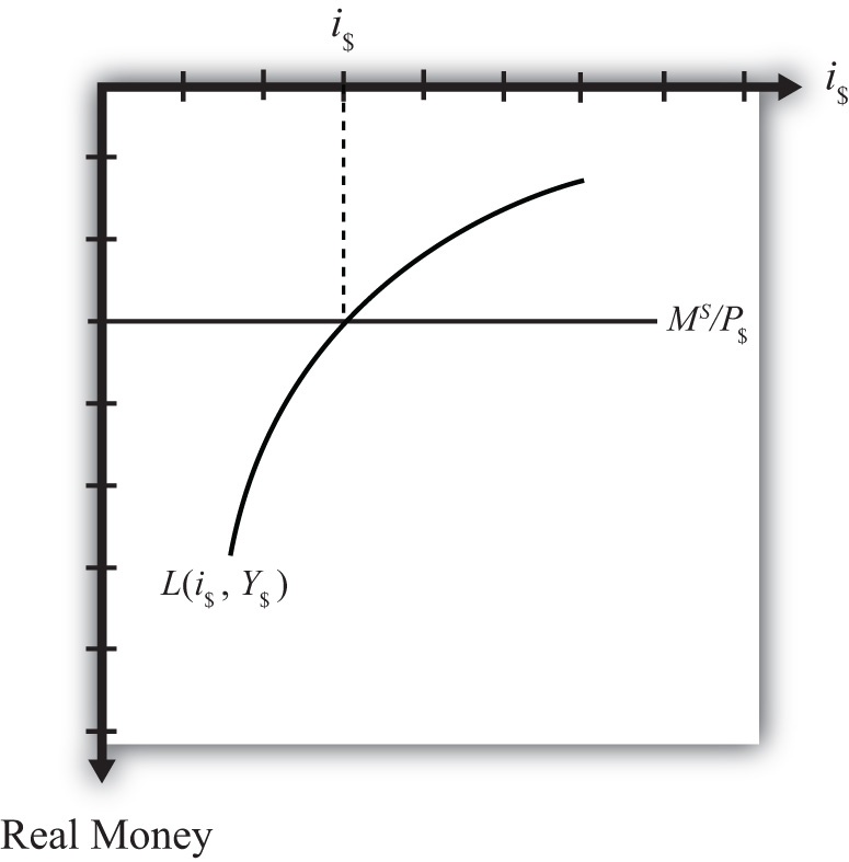 Figure 7 Ninety Degree Rotation Of The Money Market Diagram