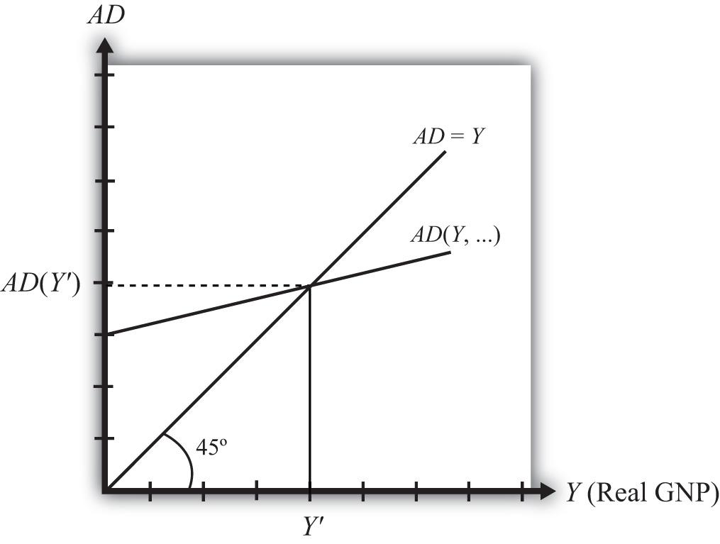 The Keynesian Cross Diagram