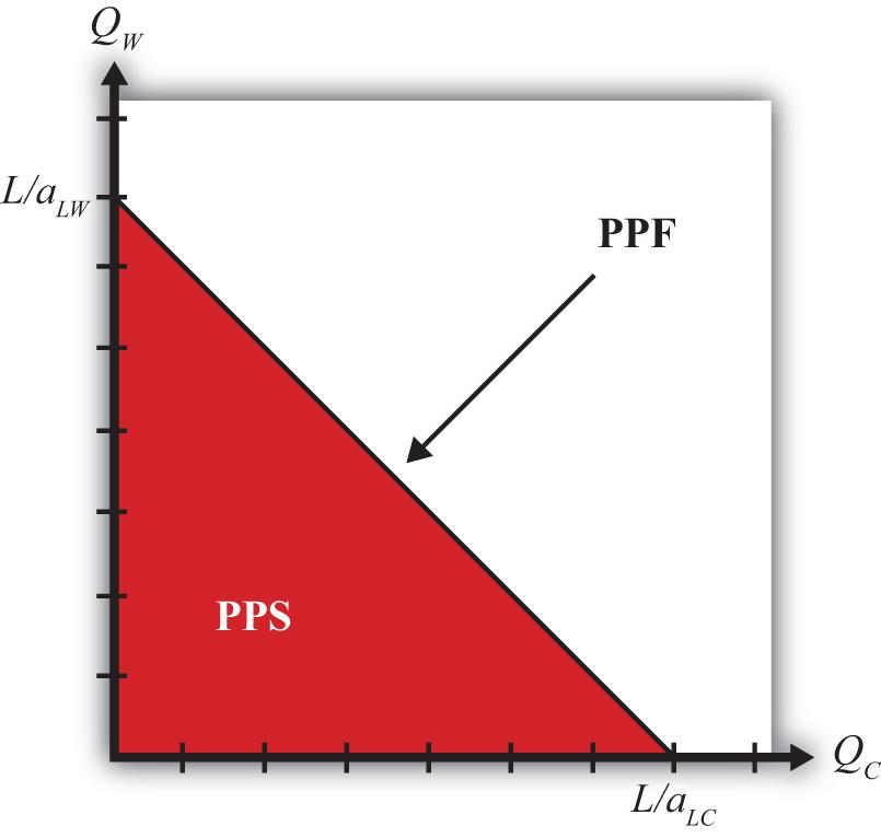 ricardian theory of comparative advantage