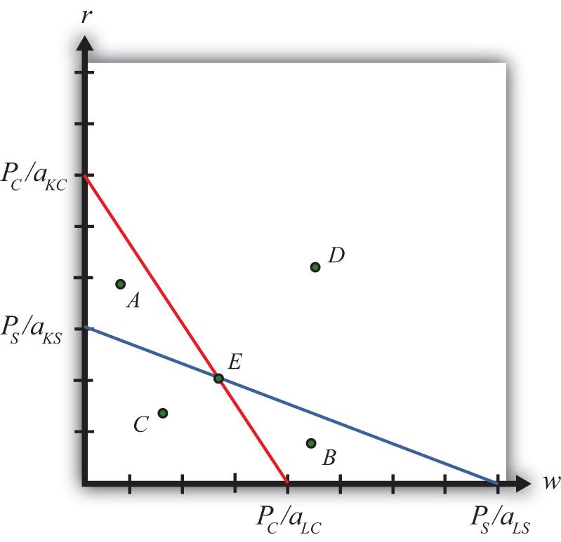 samuelson theorem