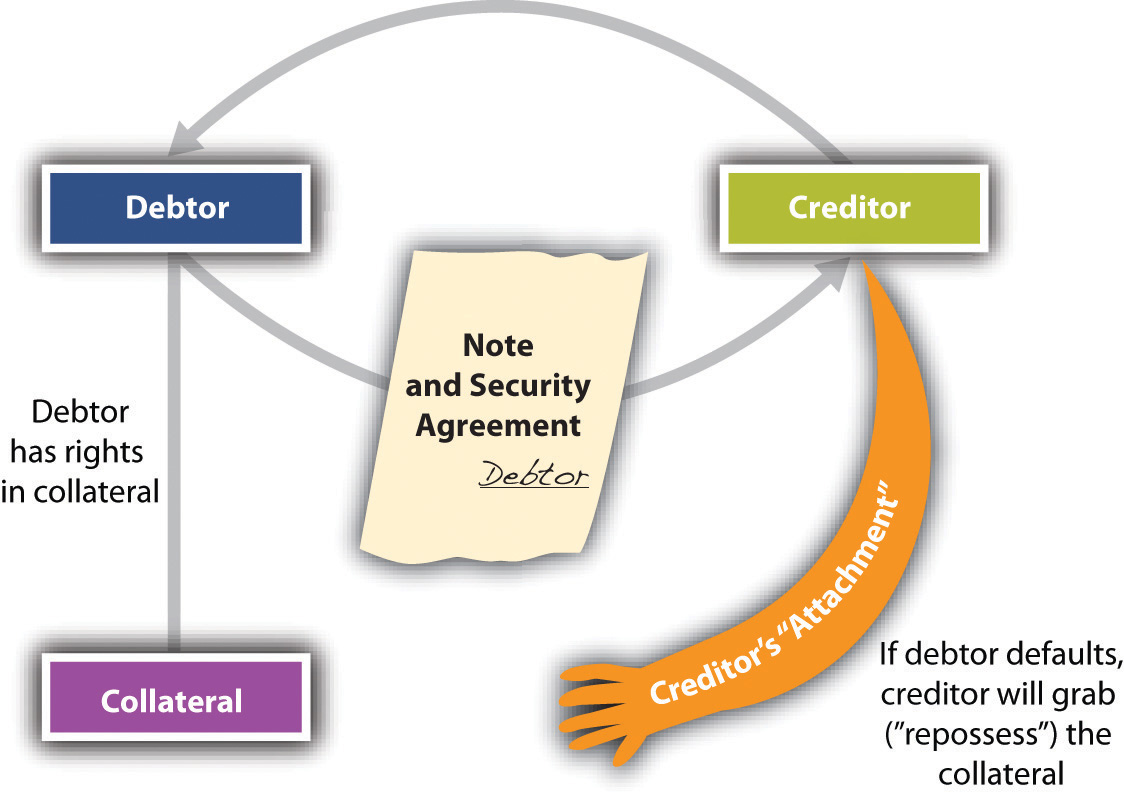 Introduction To Secured Transactions