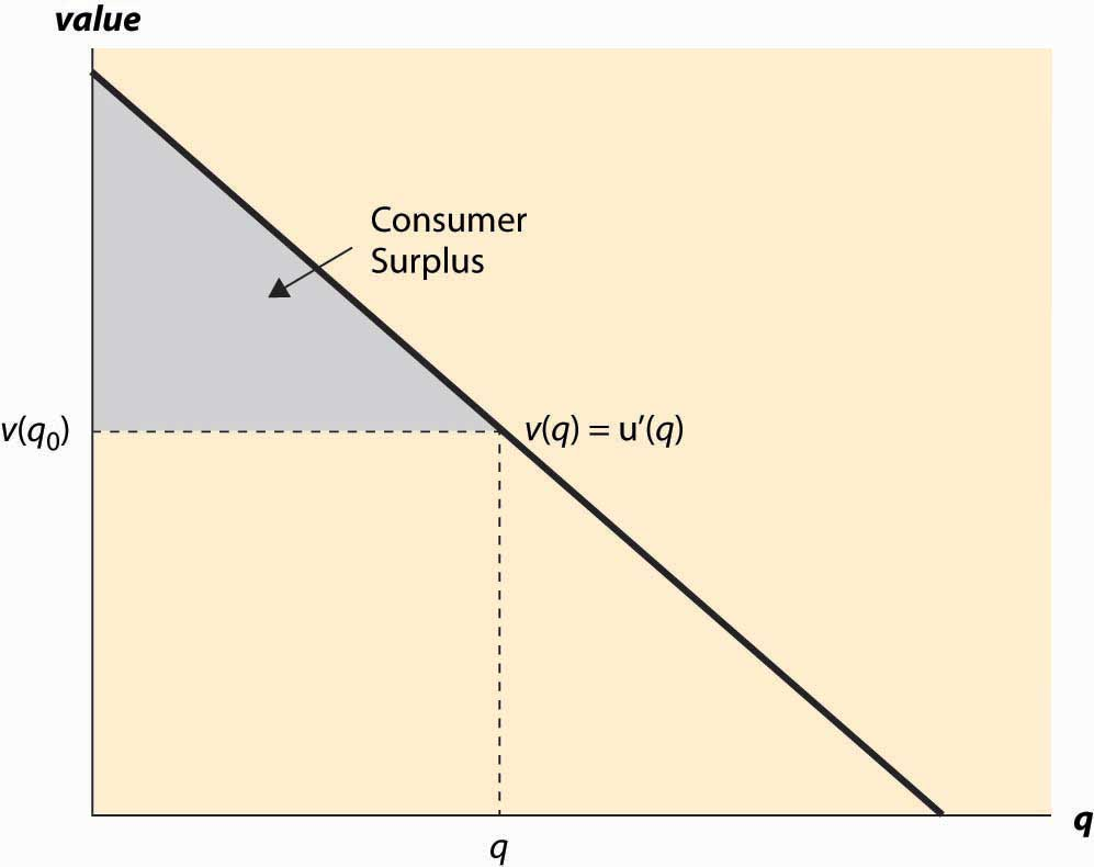 Demand and Consumer Surplus