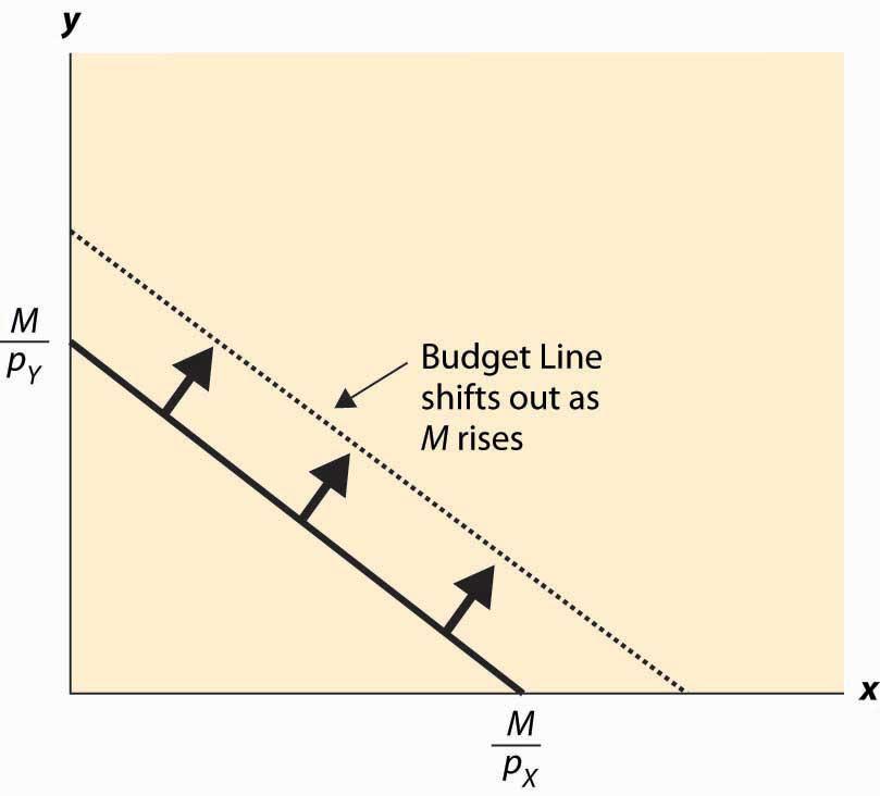 budget line in economics