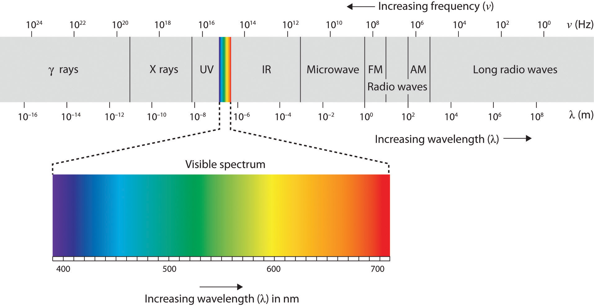 Infared Spectrum and visible specturm
