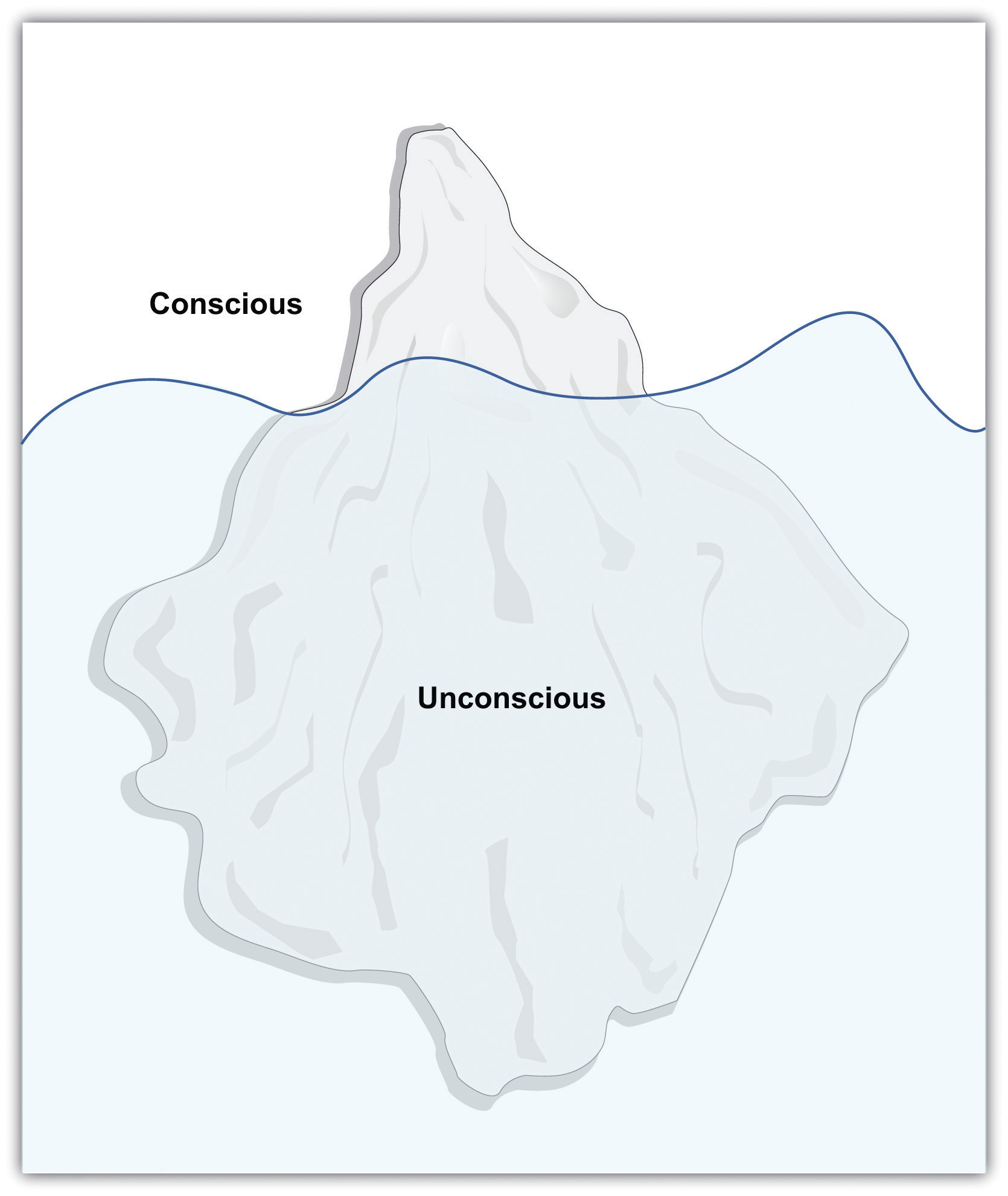 personality figure 11 8 mind as iceberg