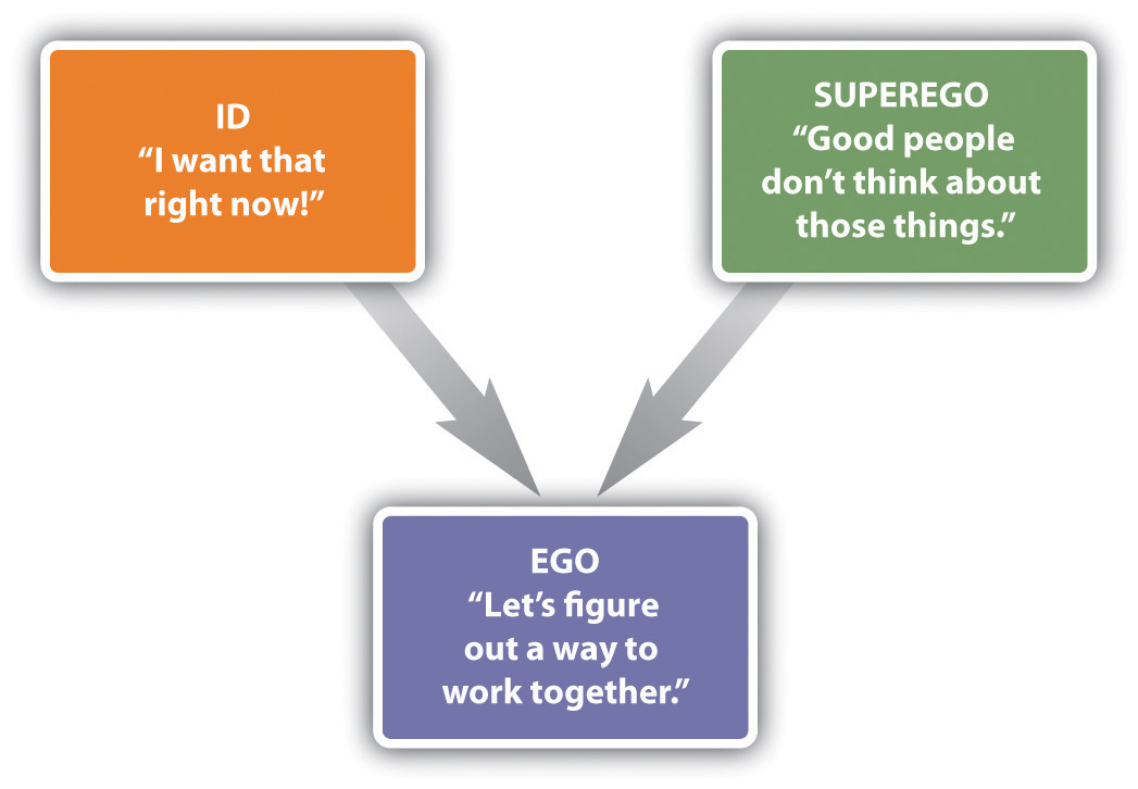 id ego and superego Superego definition, the part of the personality representing the conscience, formed in early life by internalization of the standards of parents and other models of.