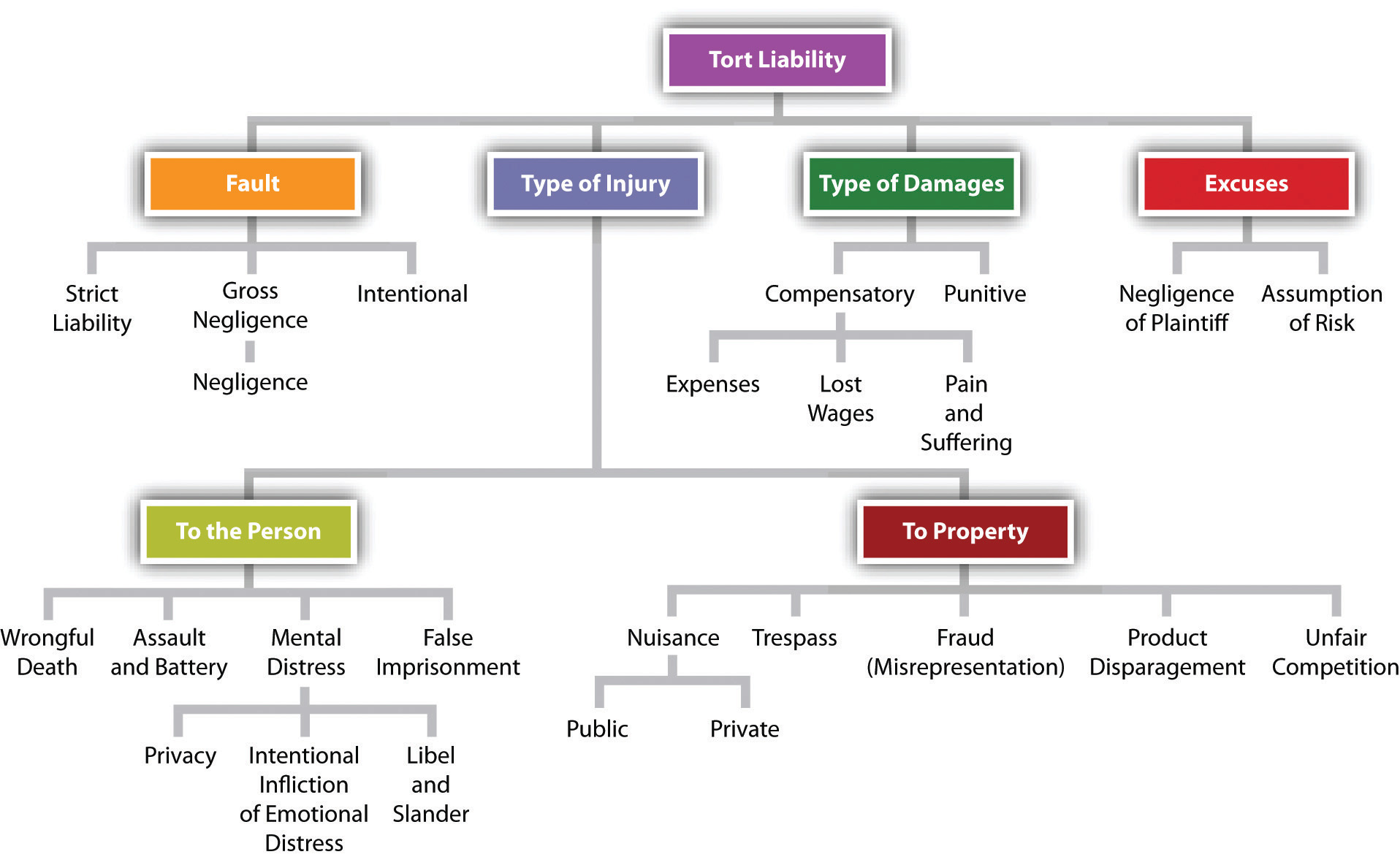 Property And Criminal Law