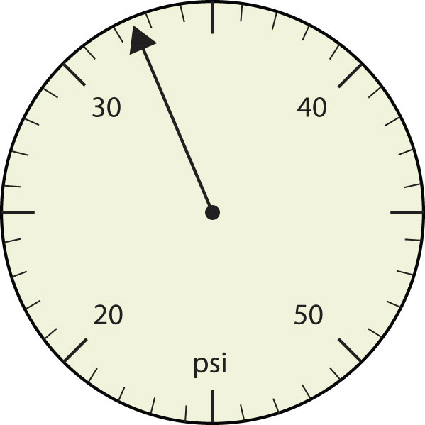 Pressure gauge with arrow pointing between the second and third mark after thirty.