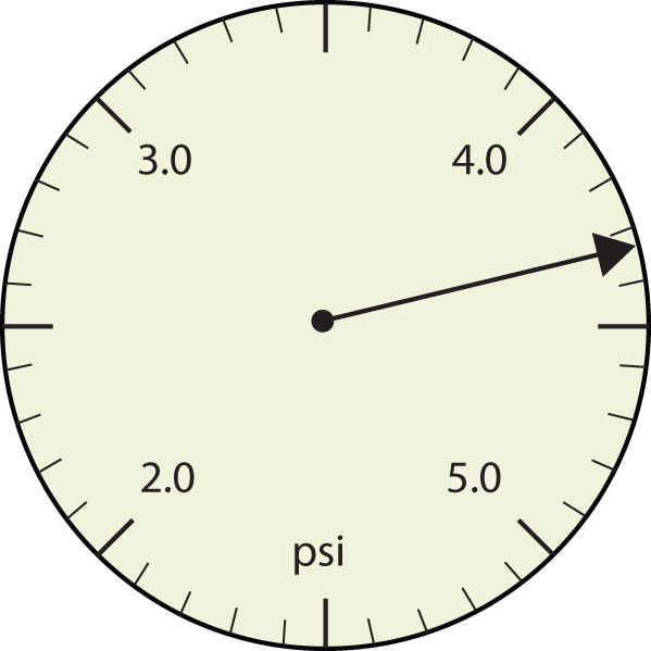 Diagram of a pressure gauge with the arrow pointing slightly past the third mark line.